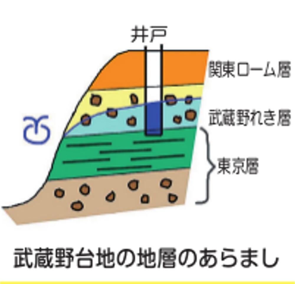 武蔵野台地の地層のあらまし